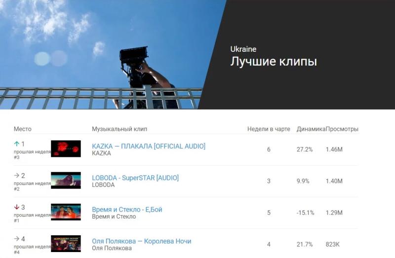 Чарт кліпів вYoutube очолила україномовна пісня ВІДЕО