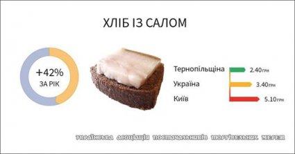 В Україні «національний салбургер» здорожчав майже у двічі