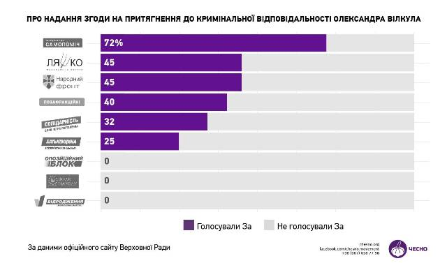Результати голосування за притягнення до кримінальної відповідальності Олександра Вілкула