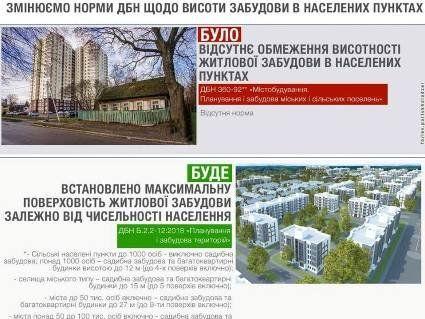В українських містечках заборонили багатоповерхівки