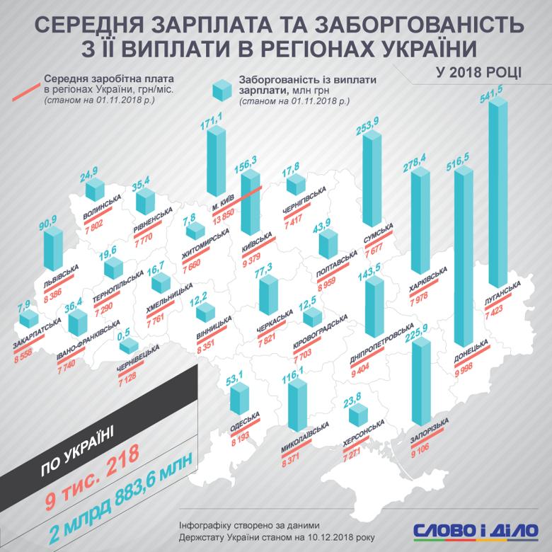 Зарплати. Регіони України