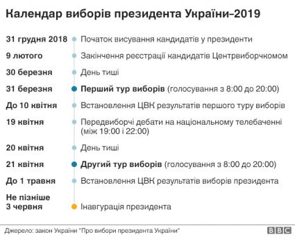Календао виборів президента України 2019