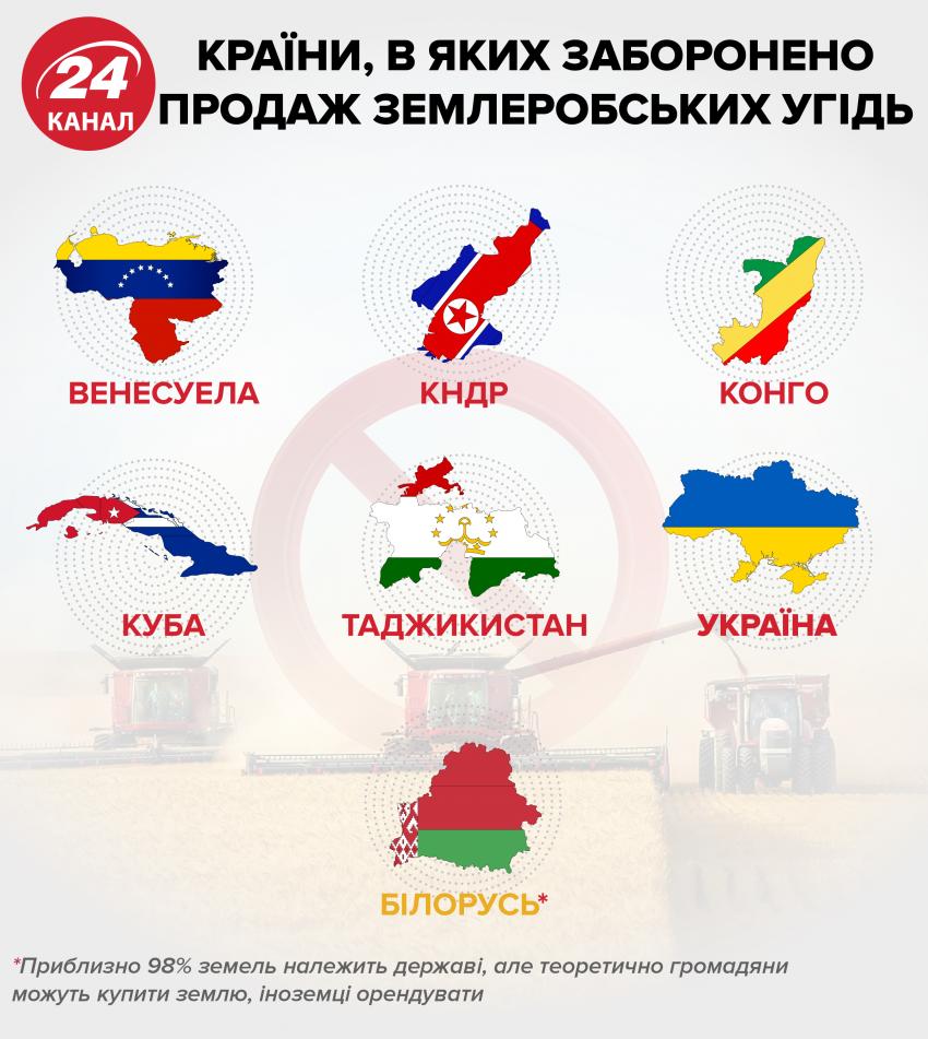 У яких країнах продаж сільгоспземлі заборонений / інфографіка 24 каналу