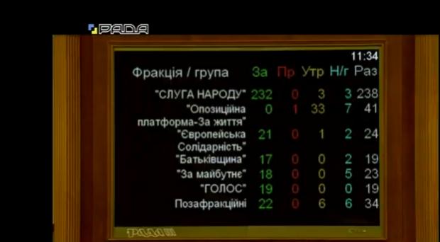 Результати голосування за закон про визнання добровольців учасниками бойових дій / скріншот