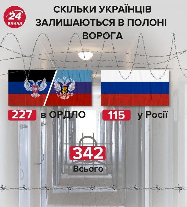 Скільки українців залишаються у російському полоні/ інфографіка 24 каналу