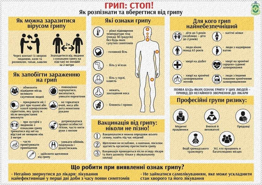 Вірус грипу передається повітряно-крапельним шляхом