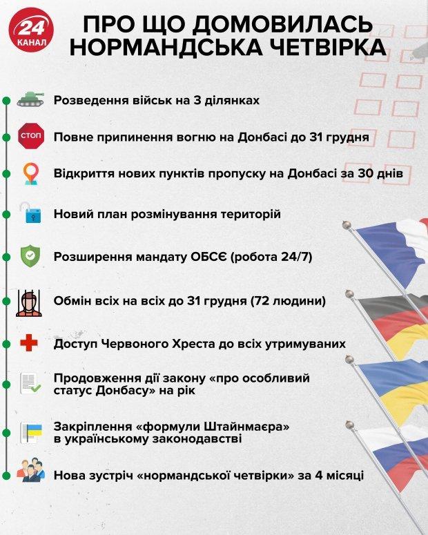 Про що Зеленський і Путін домовилися у Парижі / інфографіка 24 каналу