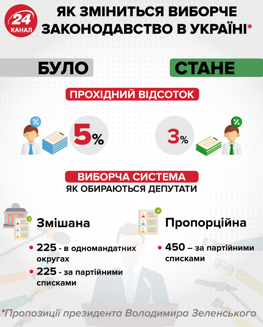 Як обиратимуть депутатів по-новому / Інфографіка 24 каналу