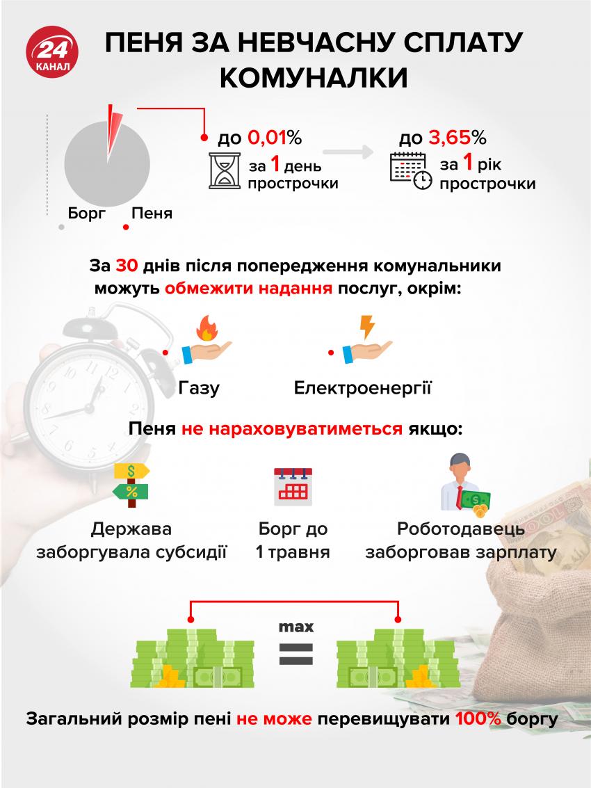 Схема нарахування пені за несплату за компослуги / Інфографіка 24 каналу