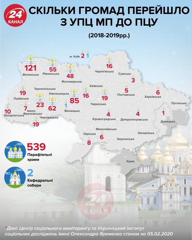 Скільки громад перейшло до ПЦУ / Інфографіка 24 канал