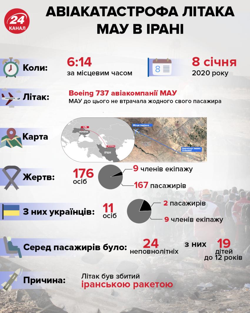 Головні факти про катастрофу літака МАУ в Ірані / Інфографіка 24 каналу