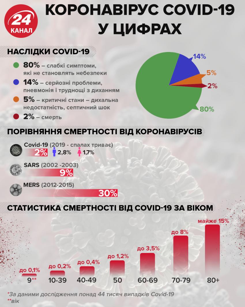 Коронавірус у цифрах / Інфографіка 24 каналу
