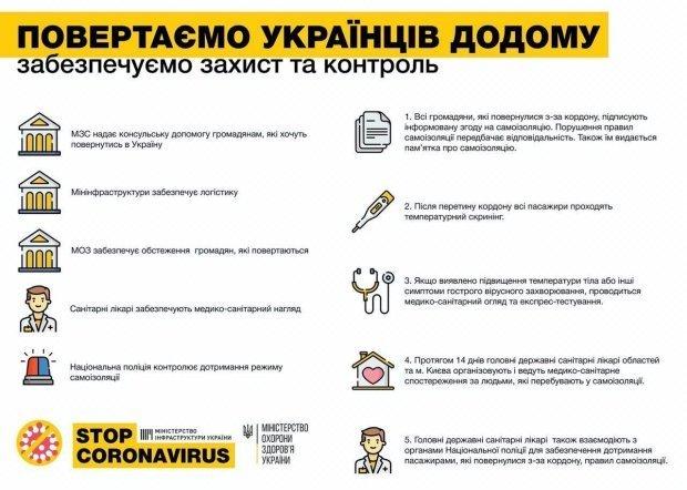 Як забезпечують захист і контроль за українцями, що повертаються з-за кордону / Інфографіка МОЗ