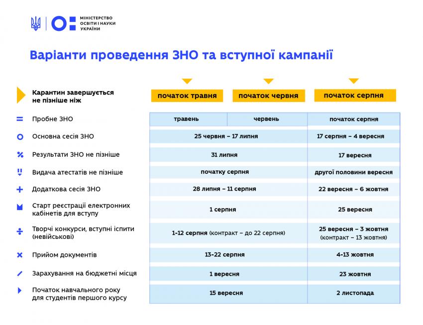 Варіанти проведення ЗНО та вступної кампанії