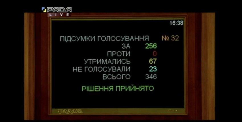 Результати голосування за Марченка