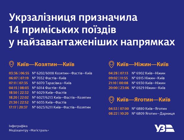 Відновлення руху приміських поїздів до Києва / інфографіка Укрзалізниці