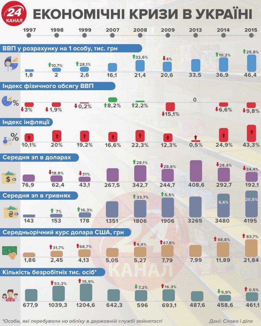 Що відомо про економічні кризи в Україні / Інфографіка 24 каналу