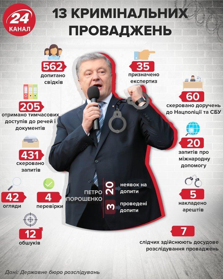 Що відомо про справи щодо Порошенка / Інфографіка 24 каналу