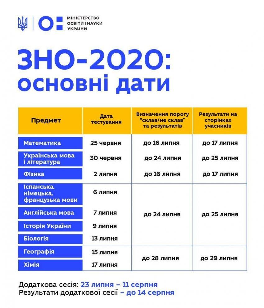 Основні дати ЗНО-2020