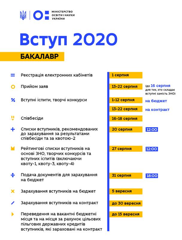 Вступна кампанія-2020 / Інфографіка МОН