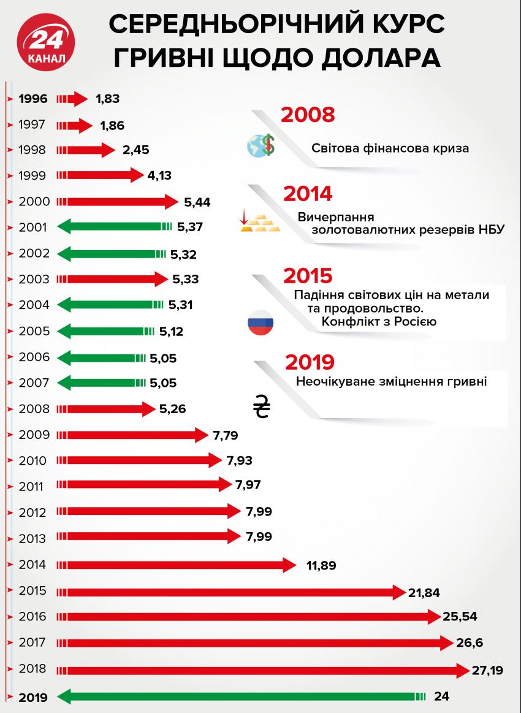 Як змінювався середньорічний курс долара / Інфографіка 24 каналу