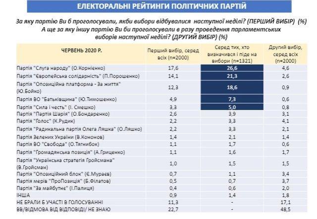 Рейтинг політичних партій в Україні / інфографіка