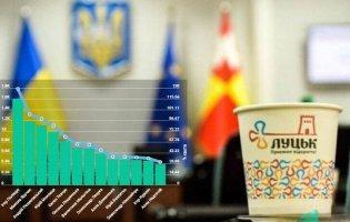 Хто з кандидатів отримав найбільше голосів у Луцьку? РЕЙТИНГ